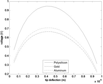a) Change of V=f(y) with the plate separation d0 (material: Polysilicon),  b) V=f(y) curves for different materials (L=260μm, w=50μm, h=1μm and d0=1μm)