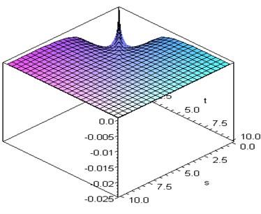 Second-kernel curve of Riccati equation