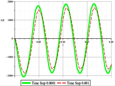 CFD Results based on time step 0.001, 0.0001