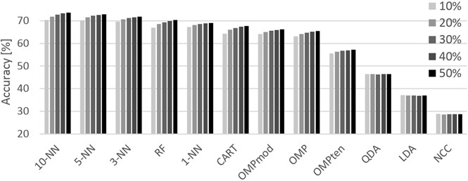 Graphical representation of the accuracies achieved for different training sets  (10% through 50%, left-to-right order) and classifiers. Localization dataset