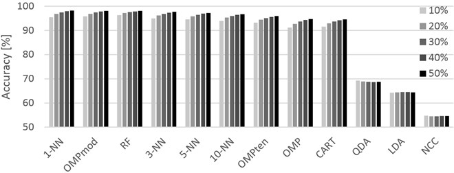 Graphical representation of the accuracies achieved for different training sets  (10% through 50%, left-to-right order) and classifiers. PAMAP2 dataset