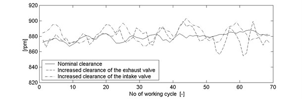 Vibration waveform of an engine with nominal clearance, and with an increased clearance  of the exhaust and intake valve, rotational speed ~873rpm