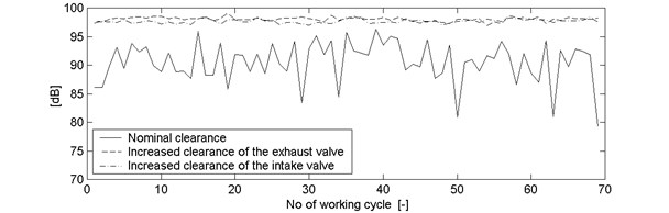 Vibration a) and noise b) waveform of an engine with nominal clearance, and with an increased clearance of the exhaust and intake valve, rotational speed ~873rpm