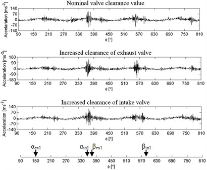 Waveforms of engine vibration with nominal valve clearance, with increased clearance of the exhaust and intake valve, at different rotational speeds:  a) ~1550 rpm, b) ~2040 rpm, c) ~2520 rpm, d) ~3000 rpm