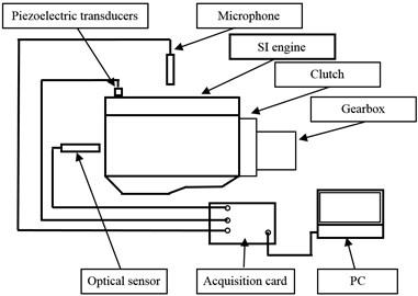 Diagram of measurement system