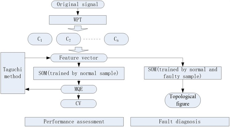 Flow of the proposed method