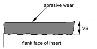 a) Mounting position of the vibration sensor, b) Measure of flank wear VB