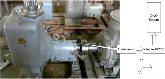 Centrifugal pump data acquisition system