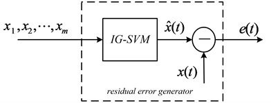 Structure of the residual error generator based on IG-SVM