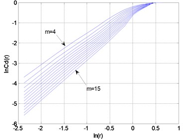 Plot of lnCm(r)-ln(r) of the Lorenz time series