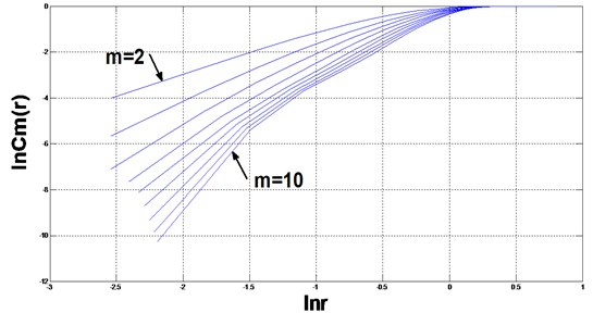 Plot of lnCm(r)-ln(r) of data from the hydraulic pump under the normal state
