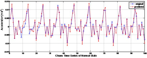 The one-step iterative predicted result of data from the normal state