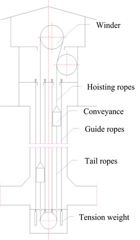 Sketch of rope guide friction hoisting system