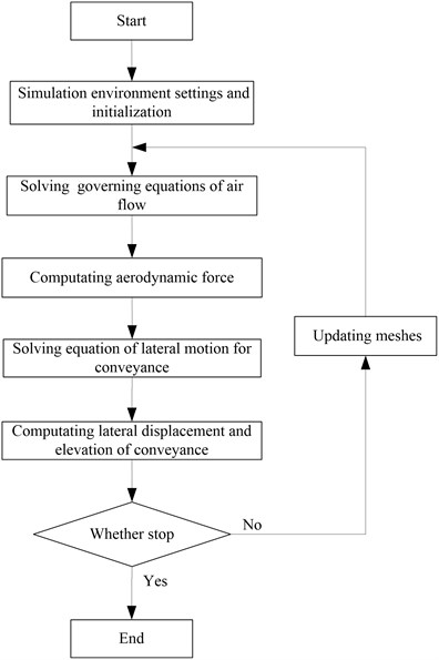 Flowchart of FSI simulation for the rope guide system