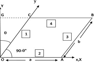 A parallelogram plate with skew coordinates (x, y),  rectangular coordinates (X, Y) and skew angle (θ)