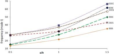 Frequency (mode I) vs. aspect ratio (θ=0°, β=α=α1=0.2)