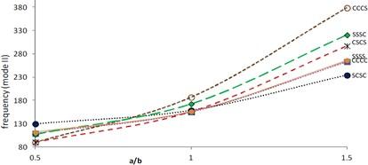 Frequency (mode II) vs. aspect ratio (θ=0°, β=α=α1=0.2)