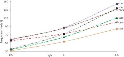 Frequency (mode I) vs. aspect ratio (θ=45°, β=α=α1=0.2)