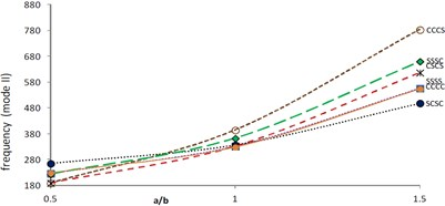 Frequency (mode II) vs. aspect ratio (θ=45°, β=α=α1=0.2)