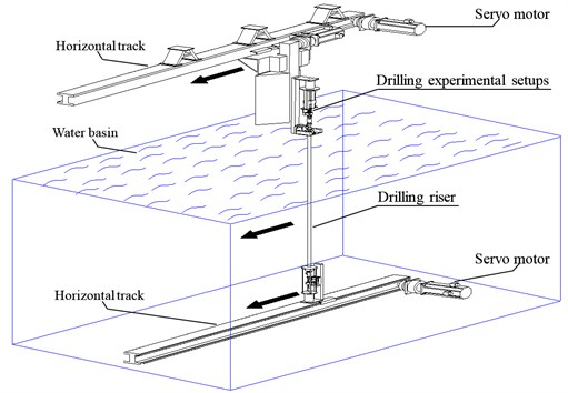 Overview of the whole experimental setup