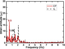 Corresponding FFT spectrum at location #1, 4, 8, 13, 16 with drilling pipe tensions of 50, 75, and 100N at current speeds of 0.1 m/s: Td is the drilling pipe tension; and the red and black lines  correspond to CF and IL directions