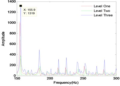 Fault levels of spectrum diagram with  load level three