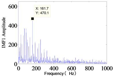 IMF1 Component spectrum diagram