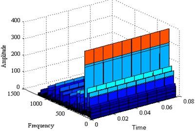 The three dimensional spectrum of signal
