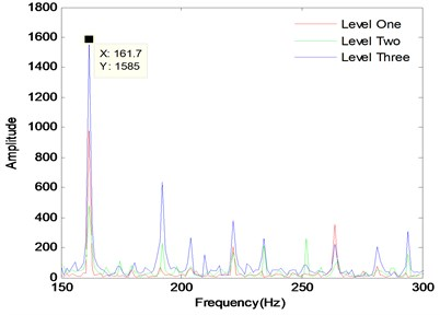 Fault levels of spectrum diagram with no load