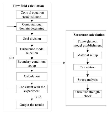 Computational flow table