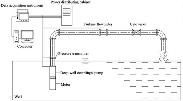 Test ring of multistage well pump