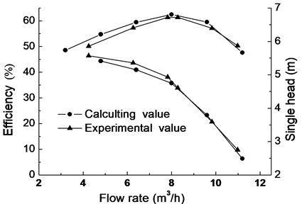 Comparison of calculating and experimental value