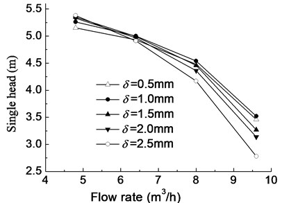 Performance curve with different blade thicknesses