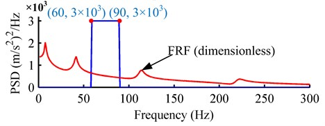 The PSDs of the random base excitations: a) example 1; b) example 2