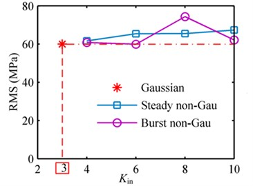 Output RMS and kurtosis values corresponding to Gaussian, steady non-Gaussian and burst non-Gaussian base excitations with different input kurtosis in example 1: a) RMS; b) kurtosis