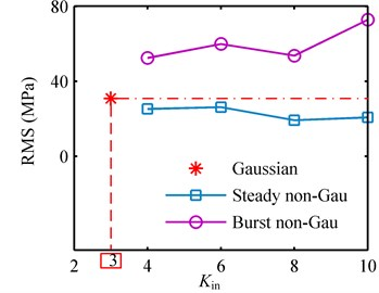 Output RMS and kurtosis values corresponding to Gaussian, steady non-Gaussian and burst non-Gaussian base excitations with different input kurtosis in example 2: a) RMS; b) kurtosis