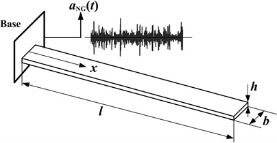 Schematic view of cantilever beam subjected to non-Gaussian random base excitation