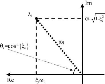 Representation of the poles in the complex plane