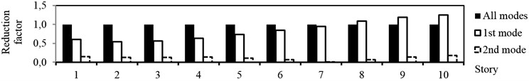 Contribution of all modes, first mode and second mode in total response reduction for:  a) state1, b) state 2, c) state 3 of damage