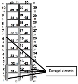 Three states of damage which have been considered in the study