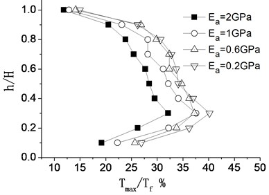 Distribution of internal force of geo-grid along wall under different reinforced stiffness