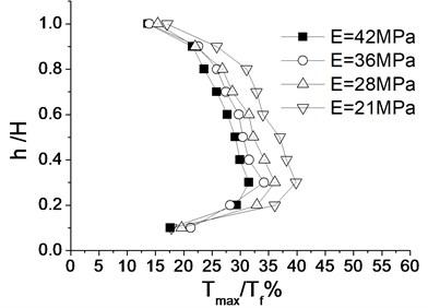 Distribution of reinforced internal force under different soil properties