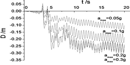 Distribution of internal force of geo-grid along wall  and lateral deformation under different earthquake intensity