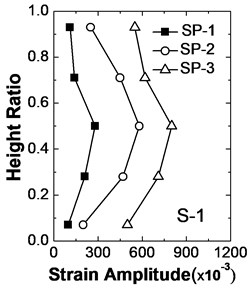 Strain amplitude distributions of geogrid roots along wall heights  under different seismic intensities
