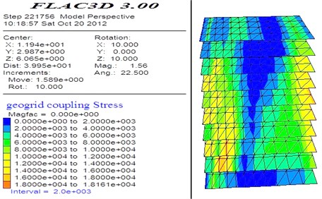Shear stress nephogram of geogrid layers