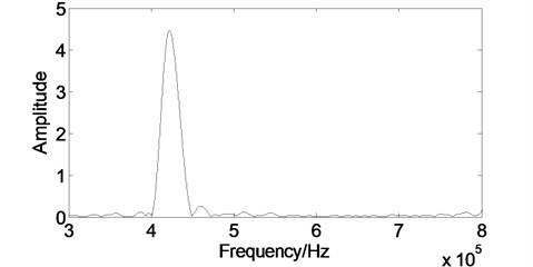 The spectrum of the experimental signal