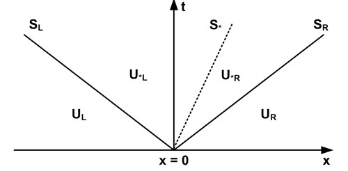 Wave structure of the HLLC approximate Riemann problem
