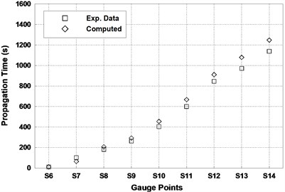 Comparison between predicted results and experimental data a) Propagation time at gauges,  b) Maximum water level at gauges