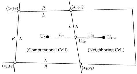 Schematic diagram of topological relationships between cells a) The order of neighboring cells  and b) Linear reconstruction at interface for unsplit scheme
