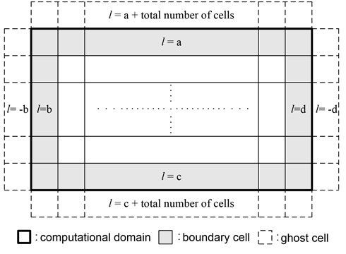 Assignment of ghost cell numbers for boundary condition treatment